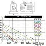Speed Super Eco Pompe de bassin, pompe à filtre, basse consommation, pompe à eau bassin koï, pompe ruisseau (3000–10000l/h) 3000L/H de la marque SPEED image 4 produit