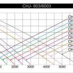 SunSun CHJ-1503 ECO Pompe de à eau - Pompe de fontaine avec filtre 1500l/h 25W de la marque SunSun image 2 produit