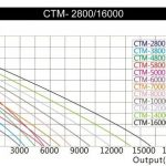 SunSun CTM-3800 SuperECO Pompe de bassin jusqu'à 3600l/h 20W de la marque SunSun image 2 produit