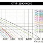 SunSun CTM-5800 SuperECO Pompe de bassin jusqu'à 5200l/h 40W Pompe pour écumeur de la marque SunSun image 2 produit