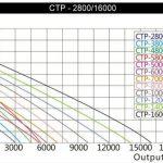 SunSun CTP-8000 SuperECO Pompe de bassin jusqu'à 8000l/h 70W de la marque SunSun image 1 produit