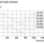 SunSun HJ-1151 ECO Pompe d'air d'aquarium 1200l/h 22W de la marque SunSun image 3 produit
